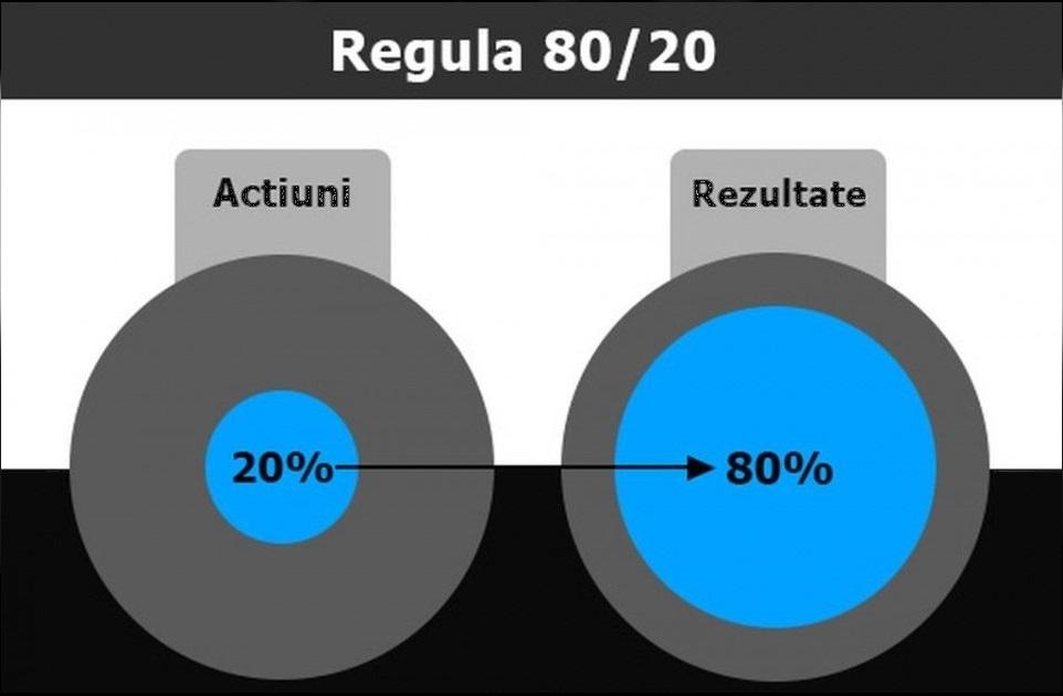 regula 80-20